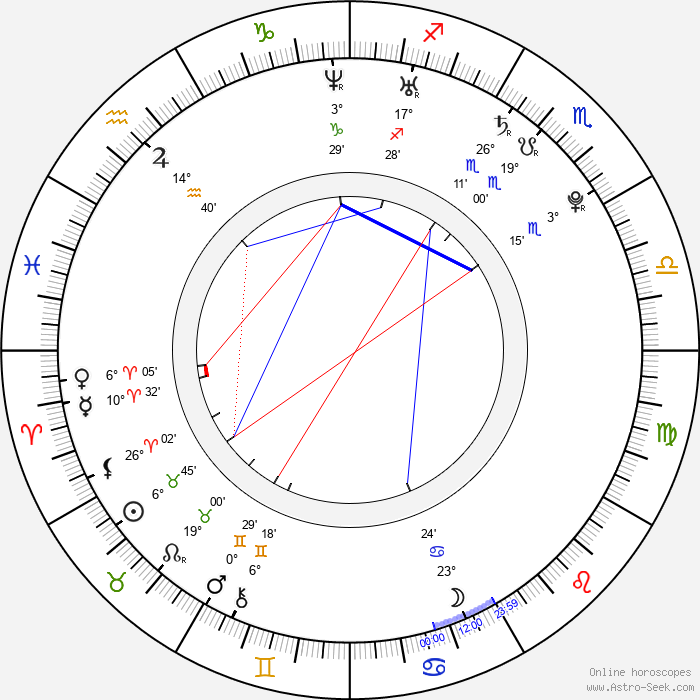 Anna Skellern - Birth horoscope chart