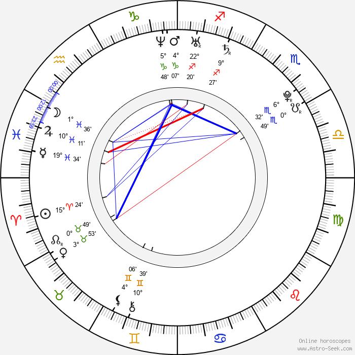 Anna Sophia Berglund - Birth horoscope chart