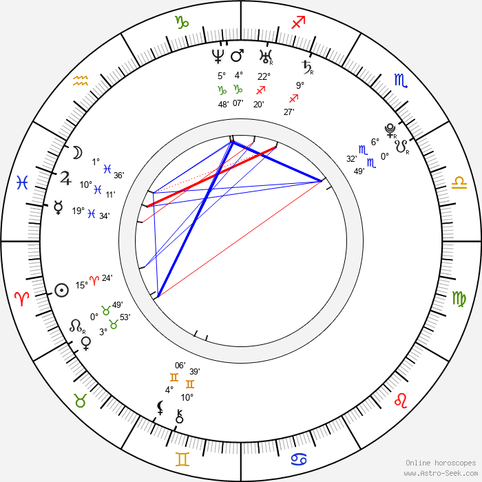 Anna Sophia Berglund - Birth horoscope chart