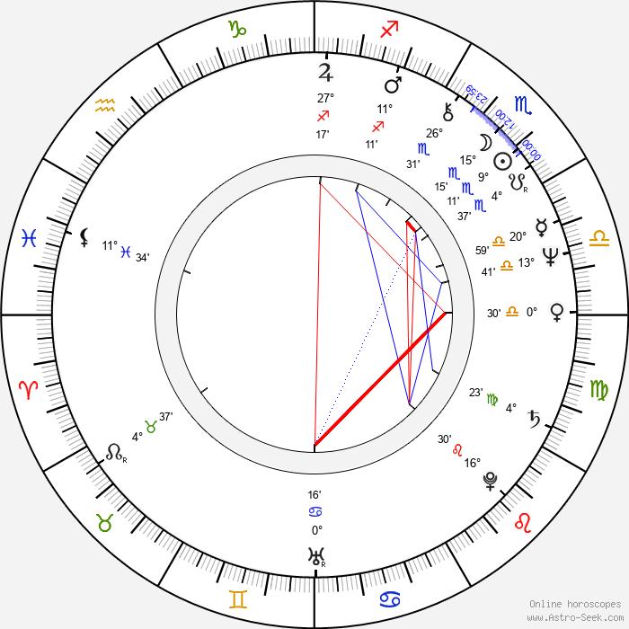 Anna Stuart - Birth horoscope chart