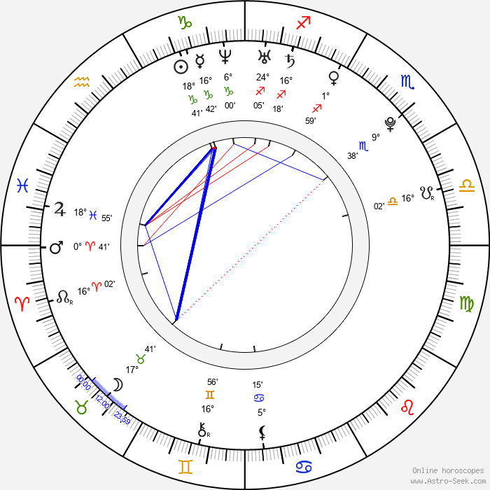 Anna Tatangelo - Birth horoscope chart