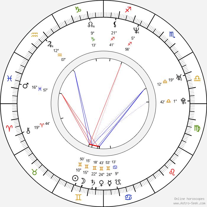 Anna Thalbach - Birth horoscope chart