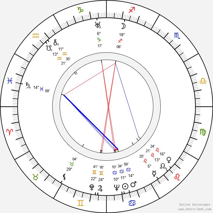 Anna Tichá - Birth horoscope chart