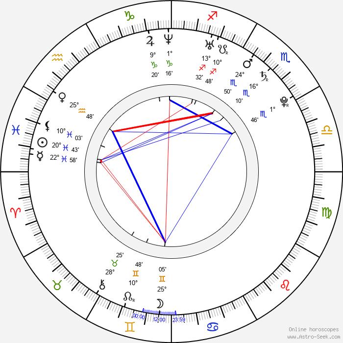 Anna Tsuchiya - Birth horoscope chart