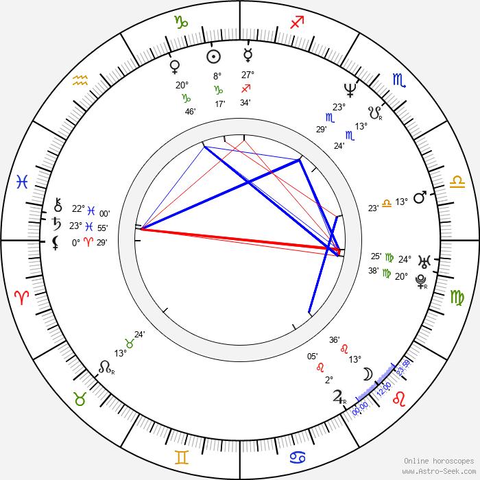 Anna Ulrika Ericsson - Birth horoscope chart