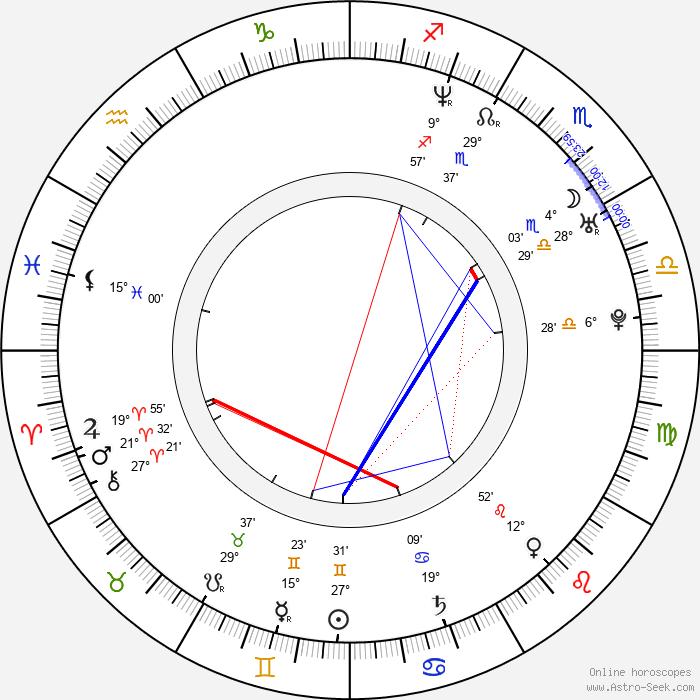 Anna Valle - Birth horoscope chart