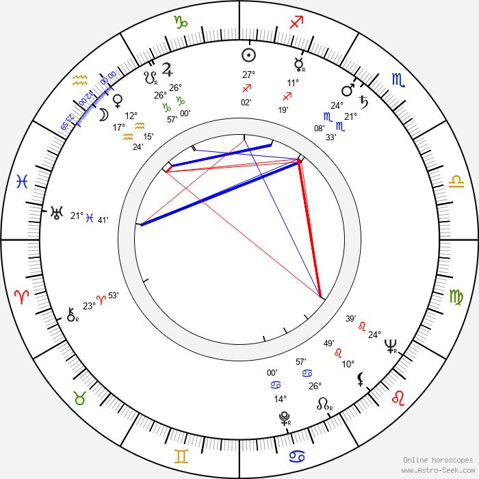 Anna Vejvodová - Birth horoscope chart