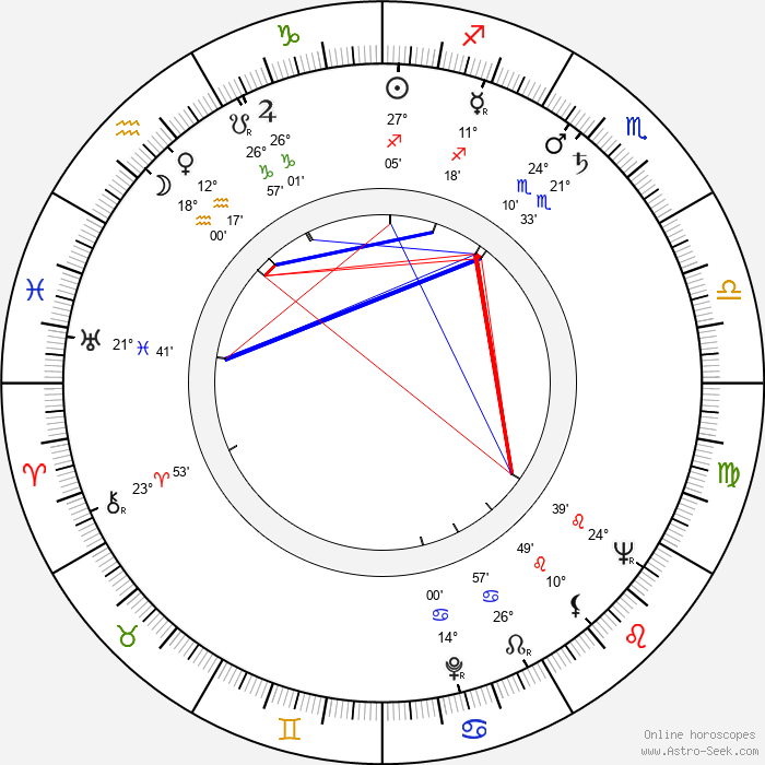 Anna Vejvodová - Birth horoscope chart