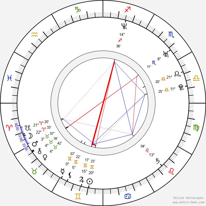 Anna Veselá - Birth horoscope chart