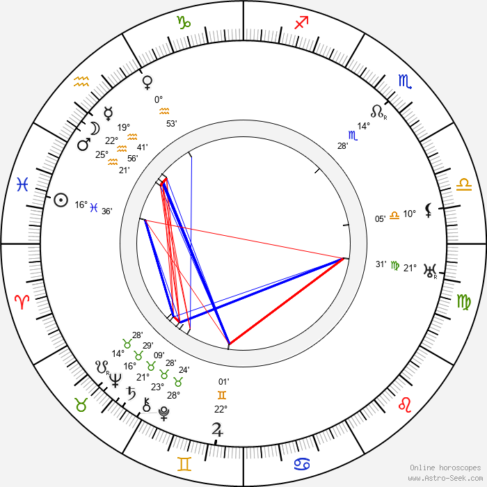 Anna Ziegloserová - Birth horoscope chart