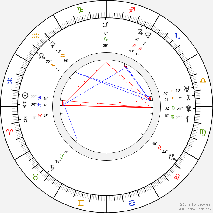 Annabeth Gish - Birth horoscope chart
