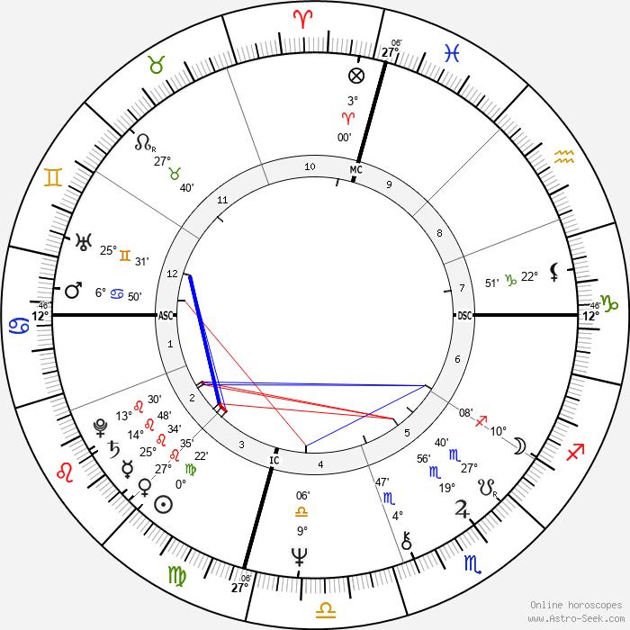 Anne Archer - Birth horoscope chart