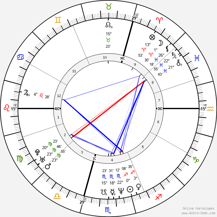 Anne Brochet - Birth horoscope chart