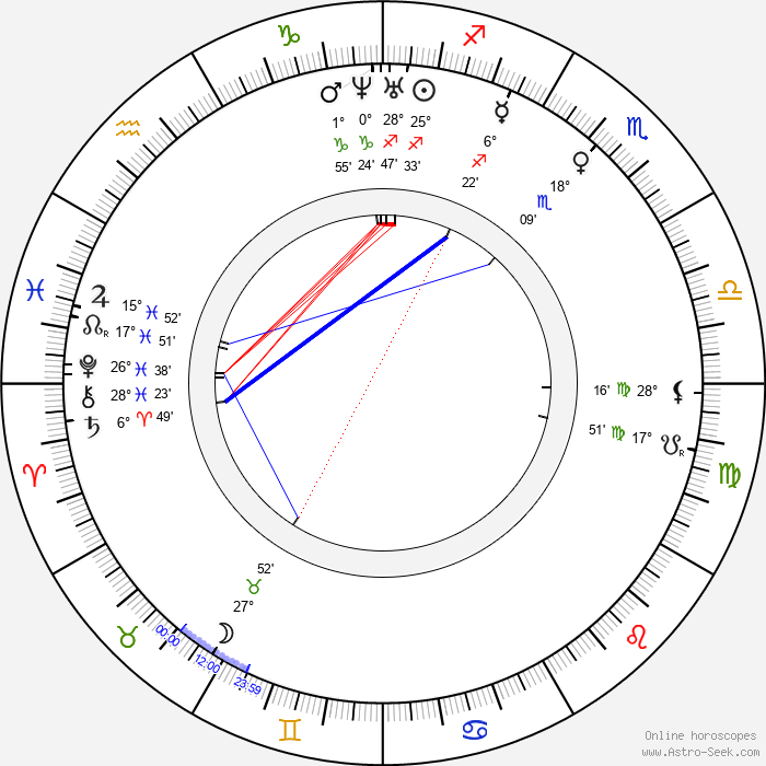 Anne Brontë - Birth horoscope chart