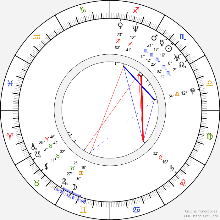 Anne Clements - Birth horoscope chart