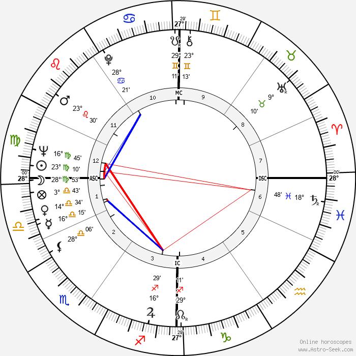 Anne Doat - Birth horoscope chart