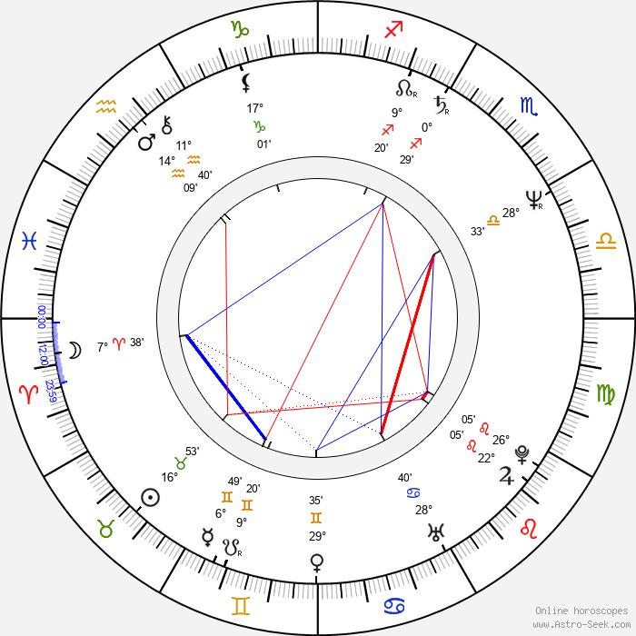 Anne Dudley - Birth horoscope chart