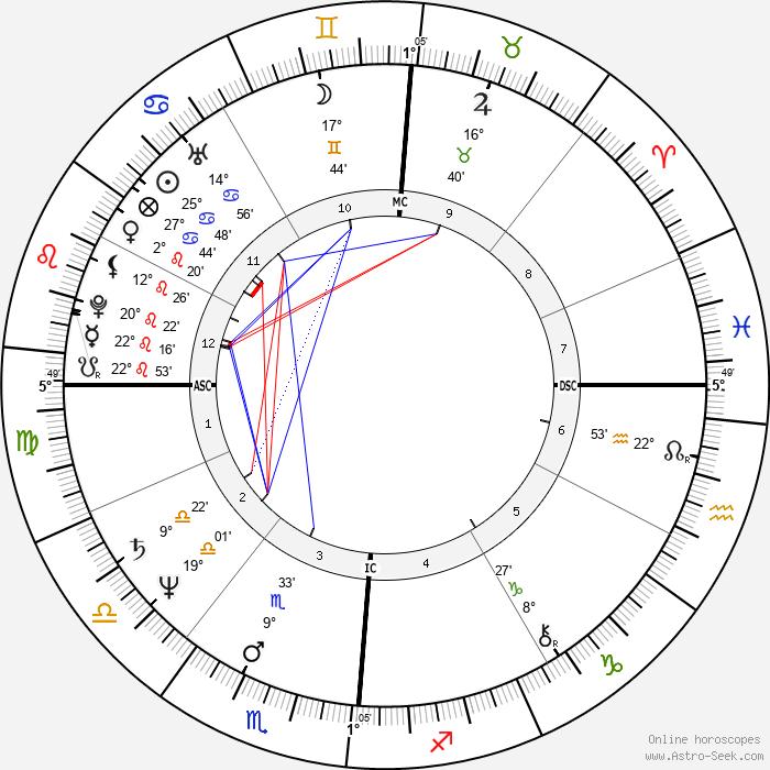 Anne Finucane - Birth horoscope chart