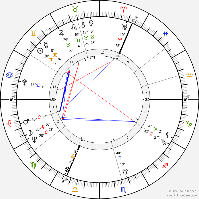 Anne Frank - Birth horoscope chart