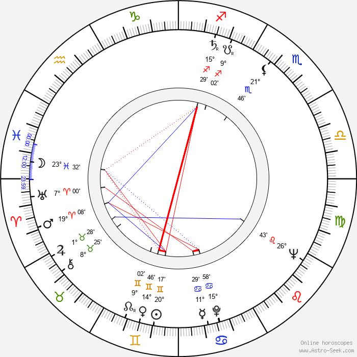 Anne Frith - Birth horoscope chart