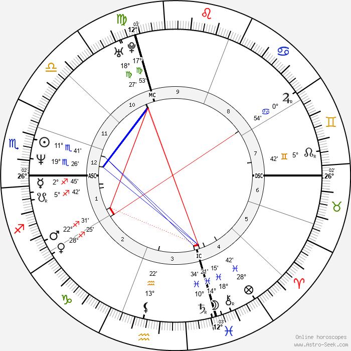 Anne Gavroin - Birth horoscope chart