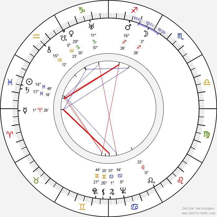 Anne Grey - Birth horoscope chart