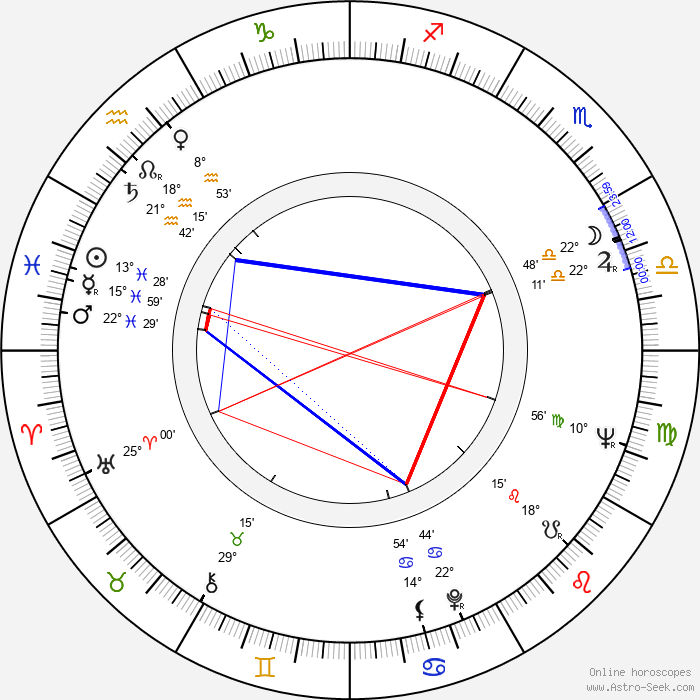 Anne Haney - Birth horoscope chart