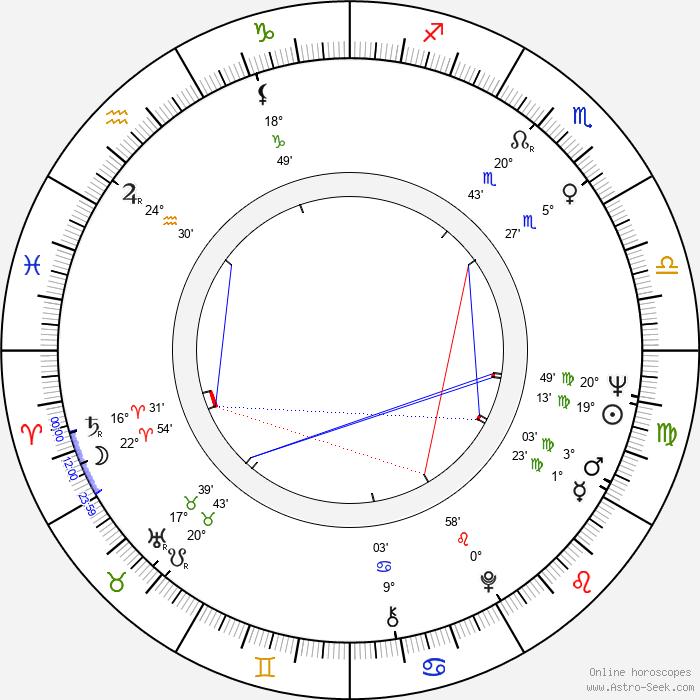 Anne Helm - Birth horoscope chart