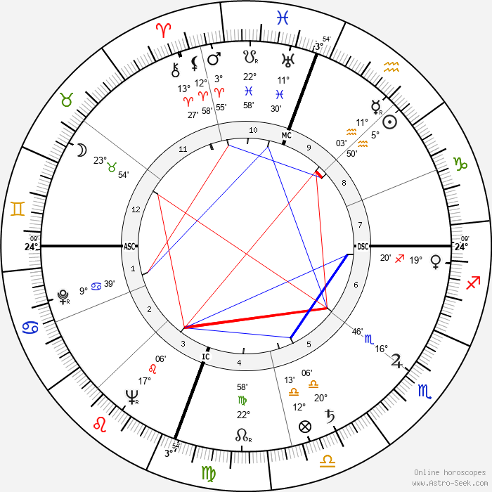Anne Jeffreys - Birth horoscope chart