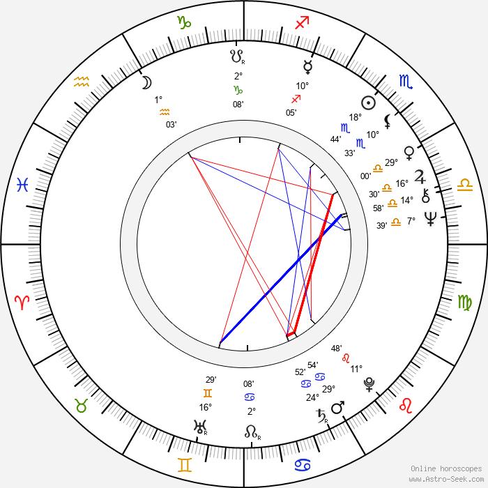 Anne-Marie Miéville - Birth horoscope chart
