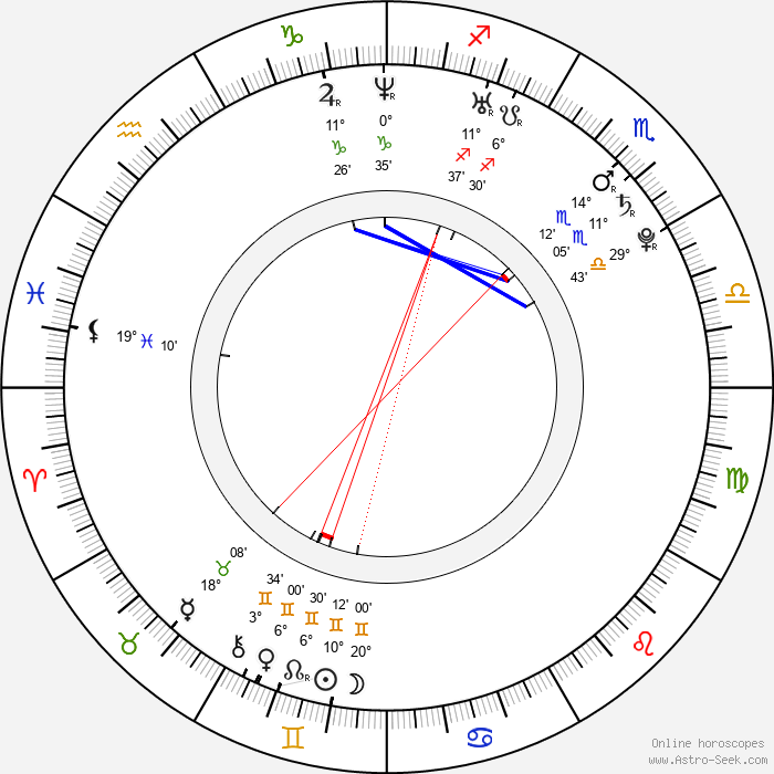 Anne Mattila - Birth horoscope chart