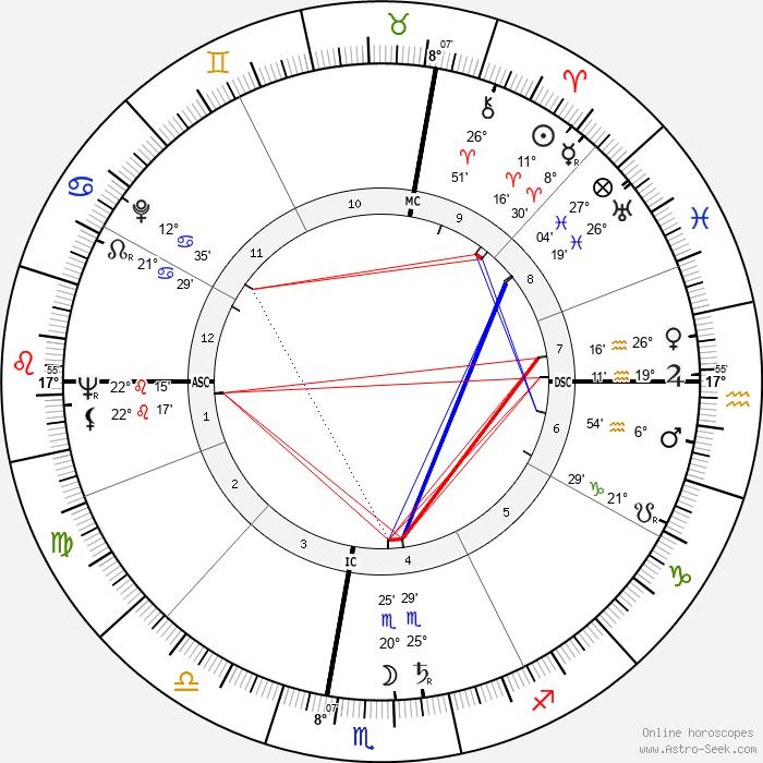 Anne McCaffrey - Birth horoscope chart