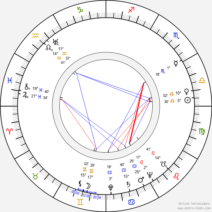 Anne Nagel - Birth horoscope chart