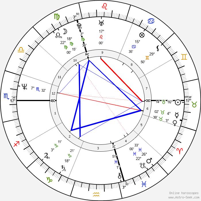Anne Parillaud - Birth horoscope chart