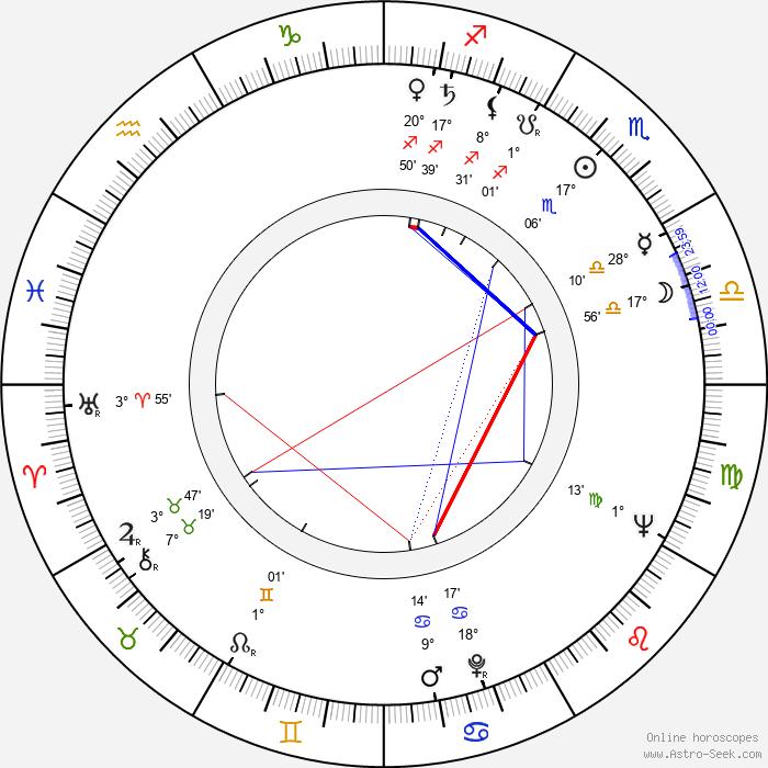 Anne Sexton - Birth horoscope chart