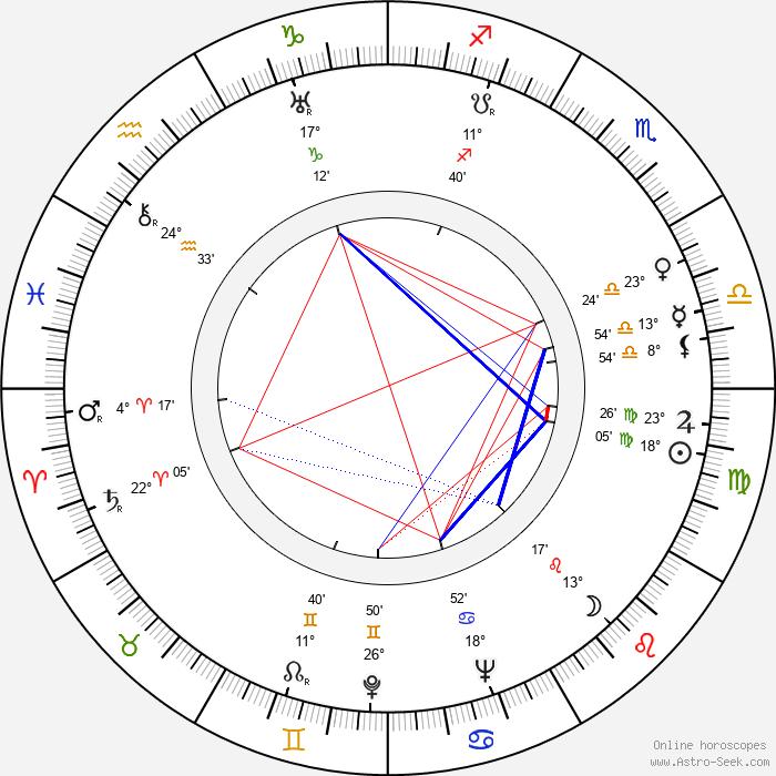 Anne Seymour - Birth horoscope chart