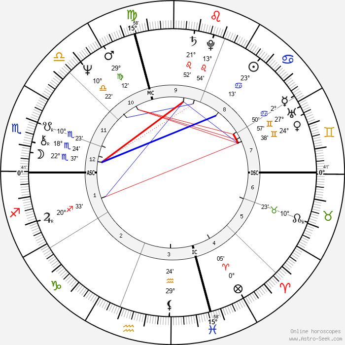 Anne Sinclair - Birth horoscope chart