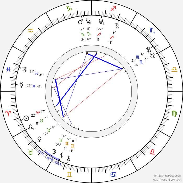 Anne-Sophie Franck - Birth horoscope chart
