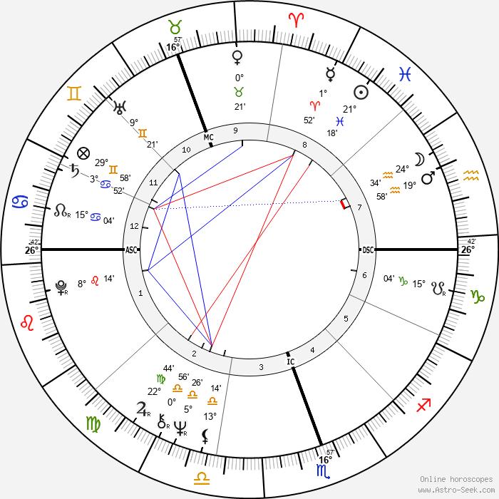 Anne Summers - Birth horoscope chart