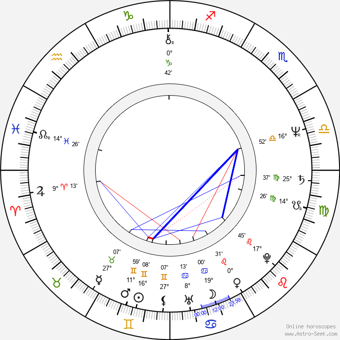 Anne Twomey - Birth horoscope chart