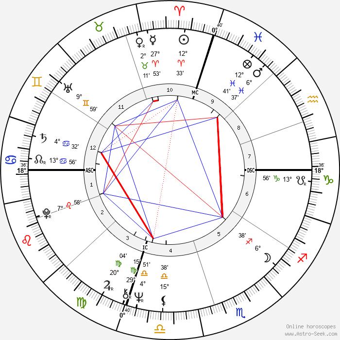 Anne Waldman - Birth horoscope chart
