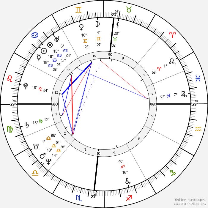 Anne Zamberlan - Birth horoscope chart