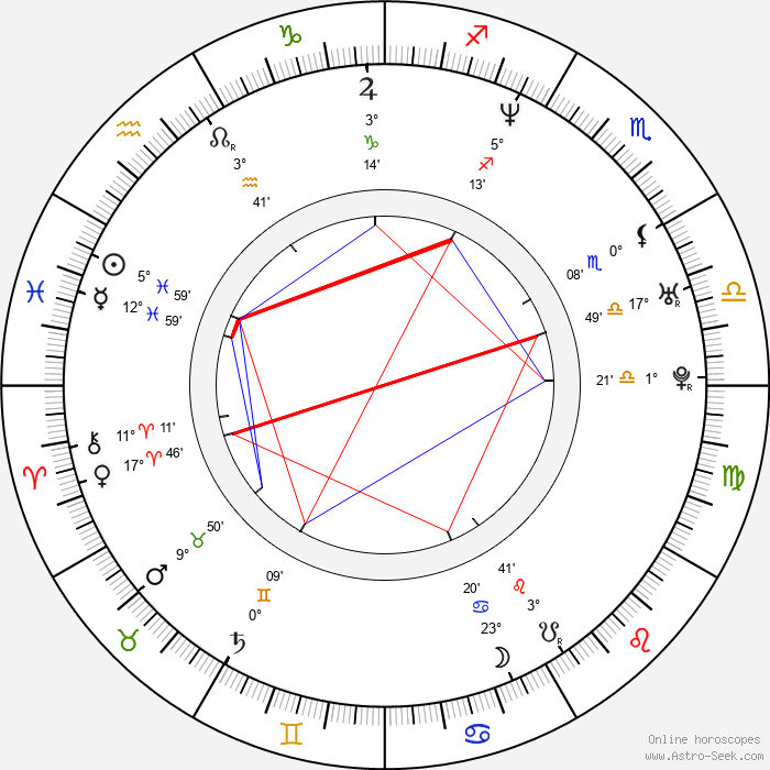 Anneke Kim Sarnau - Birth horoscope chart