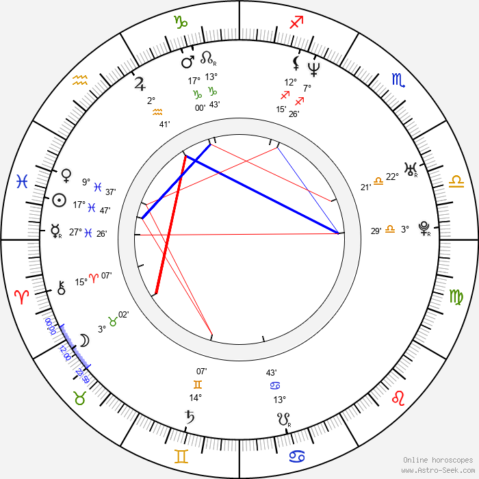 Anneke van Giersbergen - Birth horoscope chart