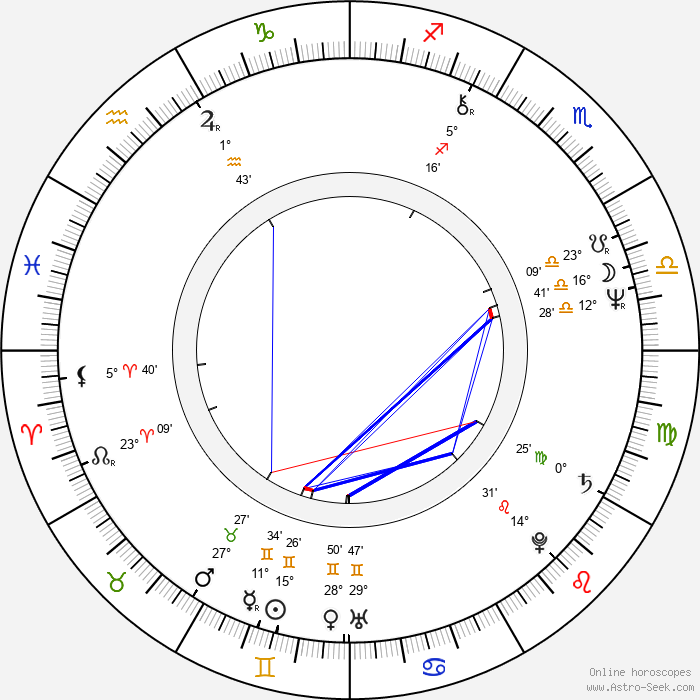 Anneli Pasanen - Birth horoscope chart