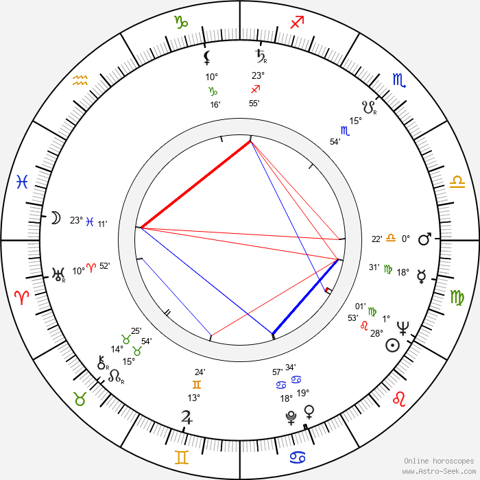 Anneli Pukema - Birth horoscope chart