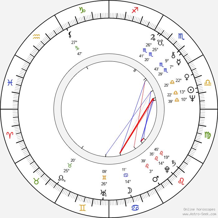 Annelies Štrba - Birth horoscope chart