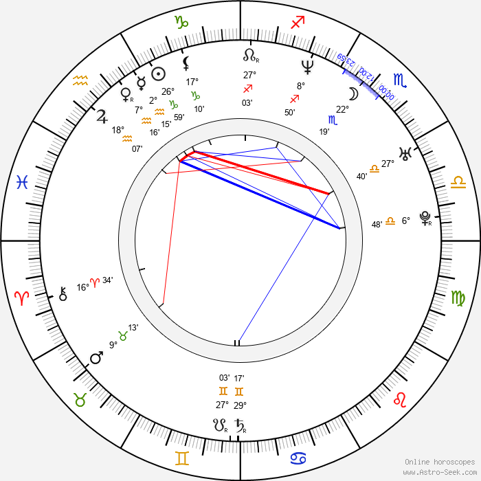 Annemarie Jacir - Birth horoscope chart