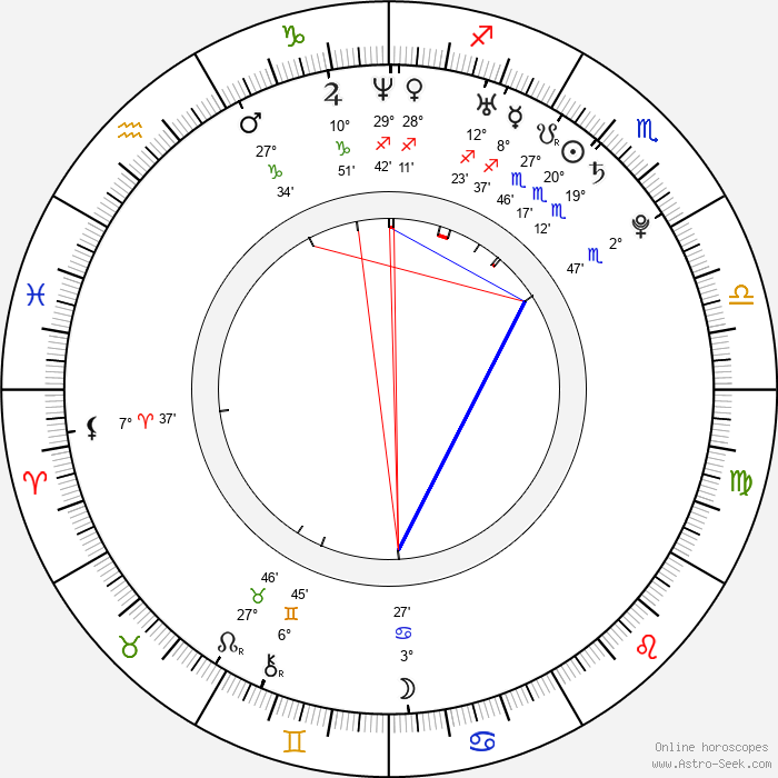 Annemarie Pazmino - Birth horoscope chart