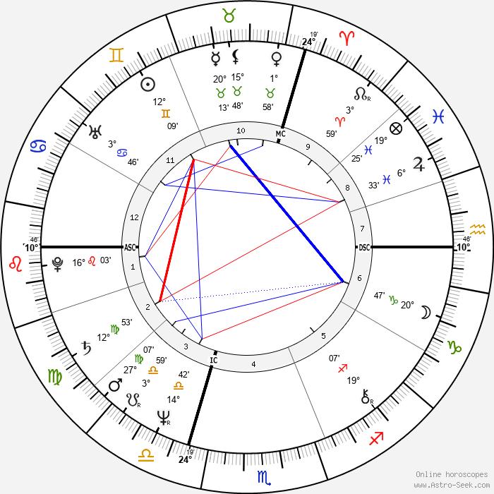 Annette 'Anouchka' Gayou - Birth horoscope chart